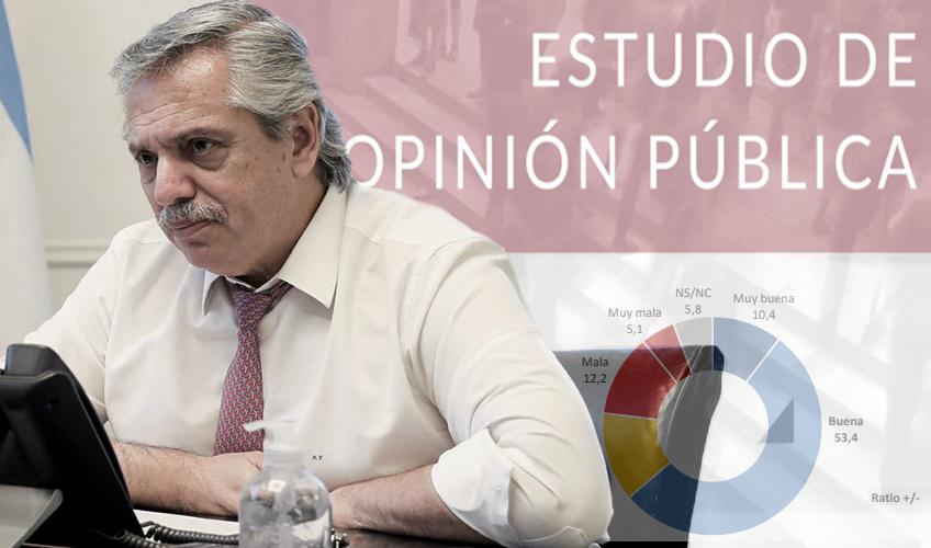 Segun encuesta COVID-19 la imagen positiva de Alberto Fernández va en aumento