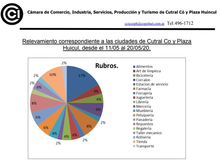 Ineficaz oferta crediticia por parte del ENIM destinada a comerciante de Cutral Co y Plaza Huincul
