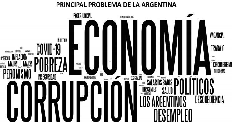 La economía es el principal problema de la Argentina según opinión pública
