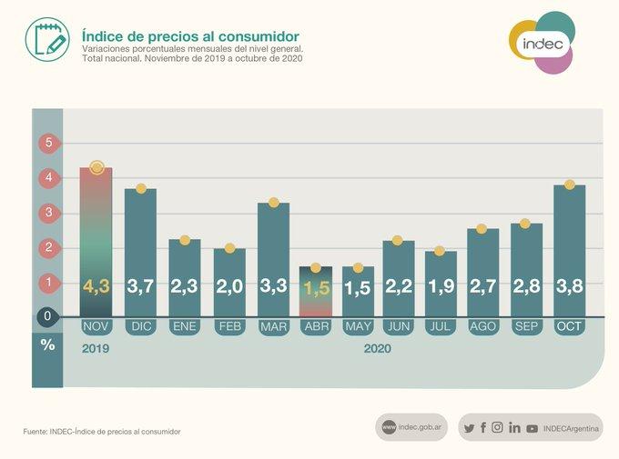 Inflación de Octubre en 3.8%  según INDEC