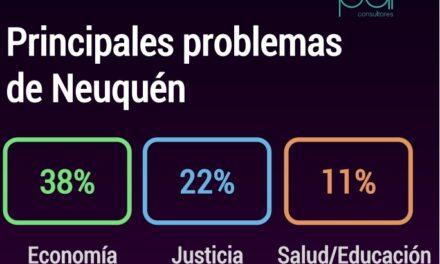 El 38% de los neuquinos opinan que el principal problema de la provincia es económico
